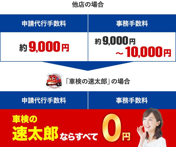 車検の速太郎なら申請代行手数料と事務手数料が0円