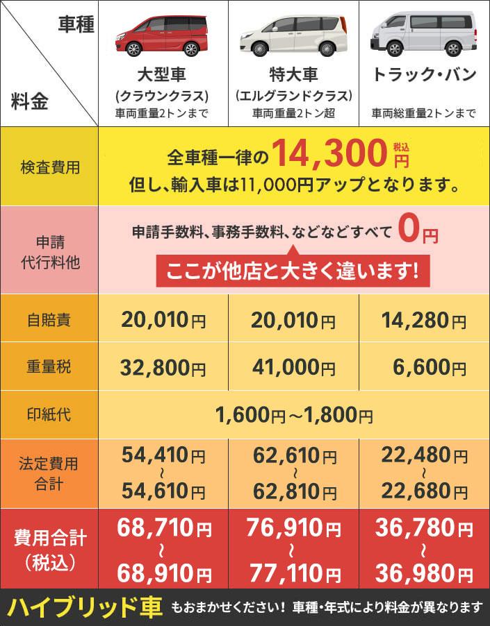 車検価格表